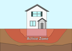Illustration of the active zone of foundation soils under and around a foundation in Halifax.
